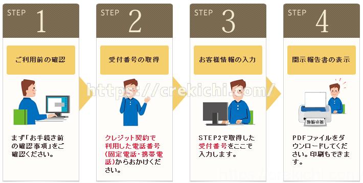 インターネットでCICの信用情報をパソコンで紹介する流れ