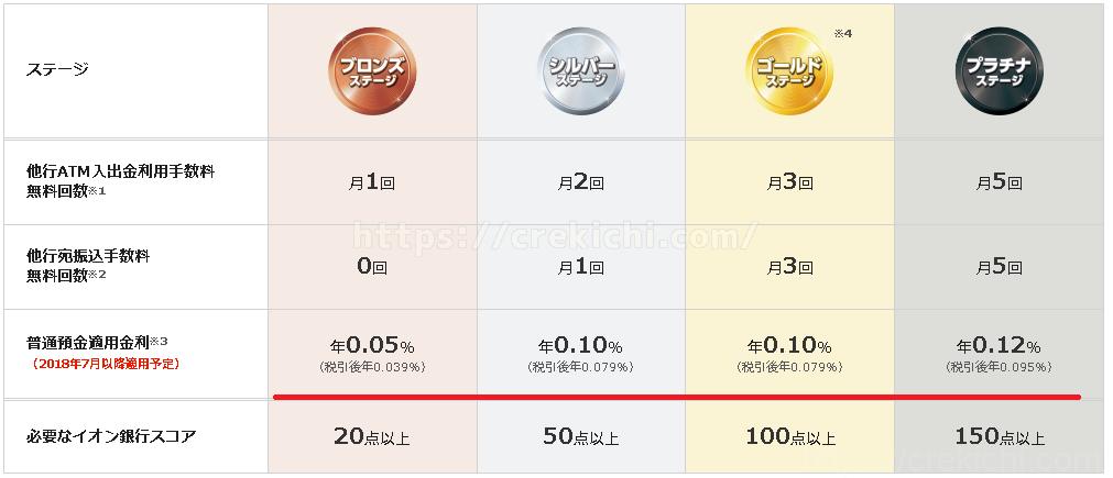 イオン銀行Myステージ 適用金利