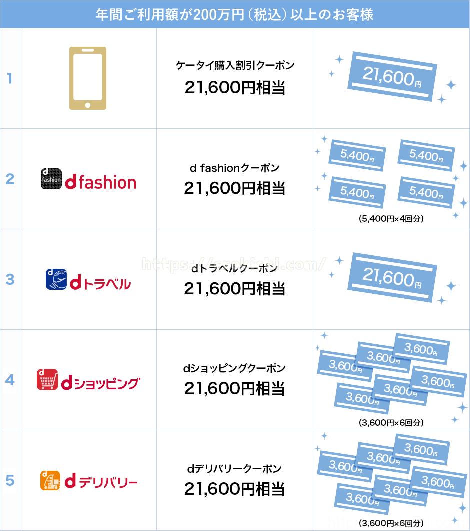 年間利用特典の内容 200万円~